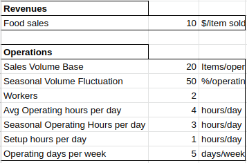 Spreadsheet of operations values
