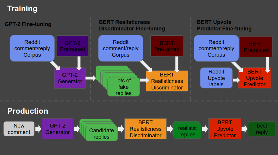 GPT2 BERT comment system workflow