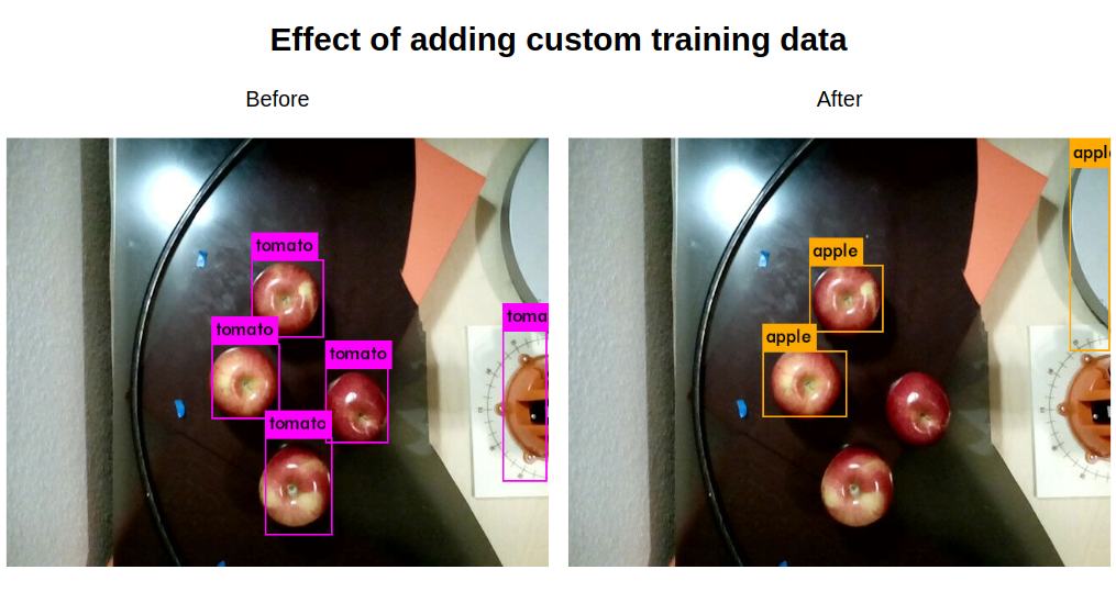 Comparison of YOLOv3 object detection of apples before and after training with custom data. Before: 4 apples are detected as tomato. After: 2 are detected as apple and other two are missed.